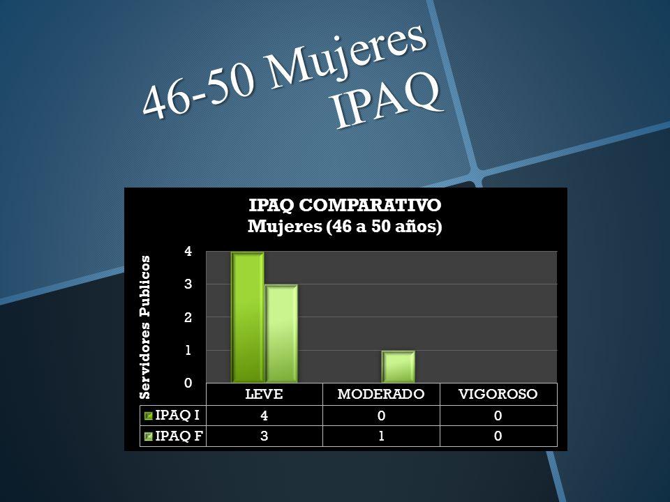 46-50 Mujeres IPAQ