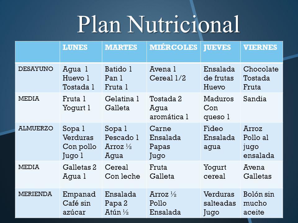 Plan Nutricional LUNESMARTESMIÉRCOLESJUEVESVIERNES DESAYUNO Agua 1 Huevo 1 Tostada 1 Batido 1 Pan 1 Fruta 1 Avena 1 Cereal 1/2 Ensalada de frutas Huev