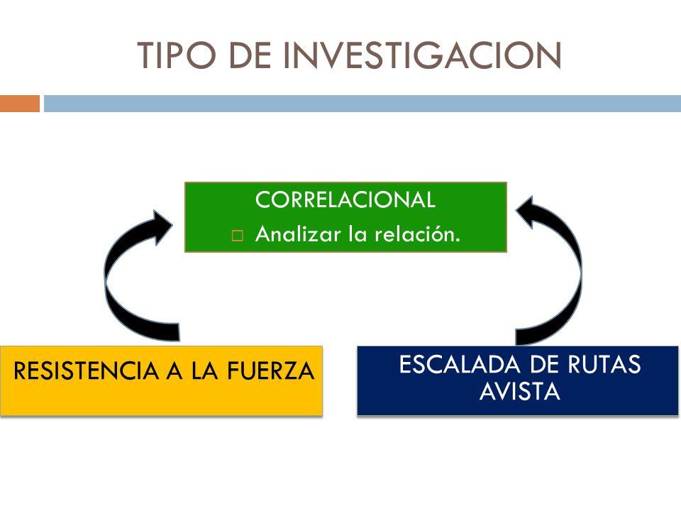 TIPO DE INVESTIGACION CORRELACIONAL Analizar la relación.