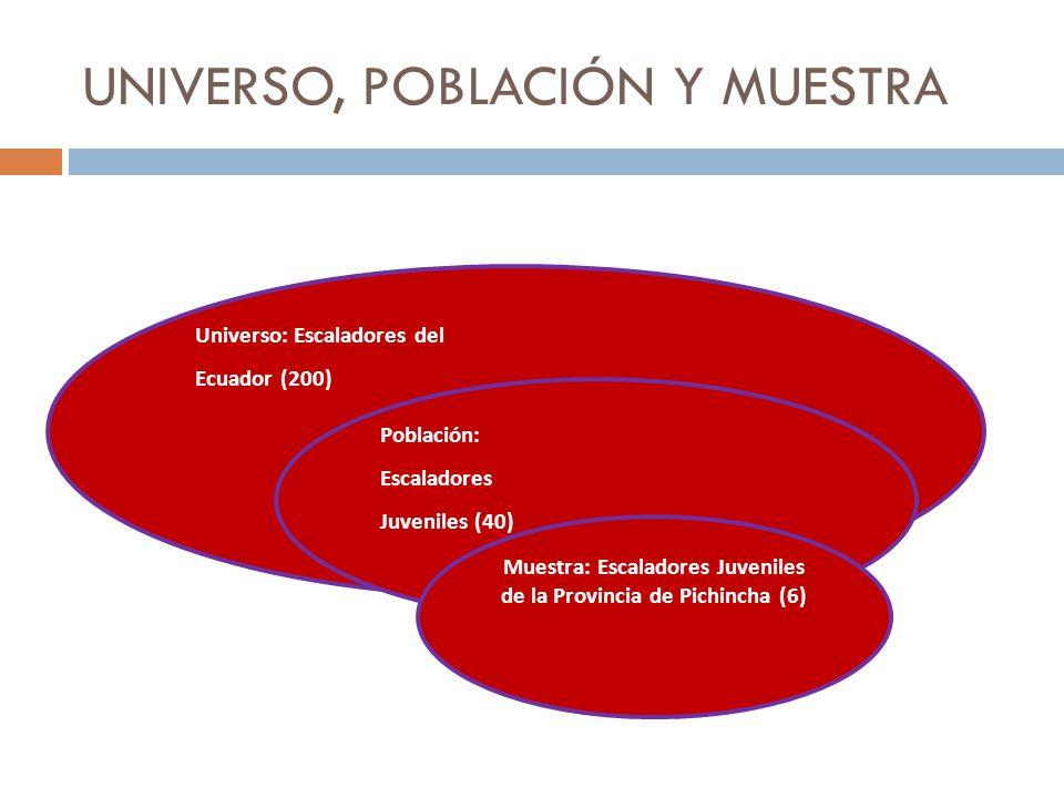 UNIVERSO, POBLACIÓN Y MUESTRA Universo: Escaladores del Ecuador (200) Población: Escaladores Juveniles (40) Muestra: Escaladores Juveniles de la Provincia de Pichincha (6)