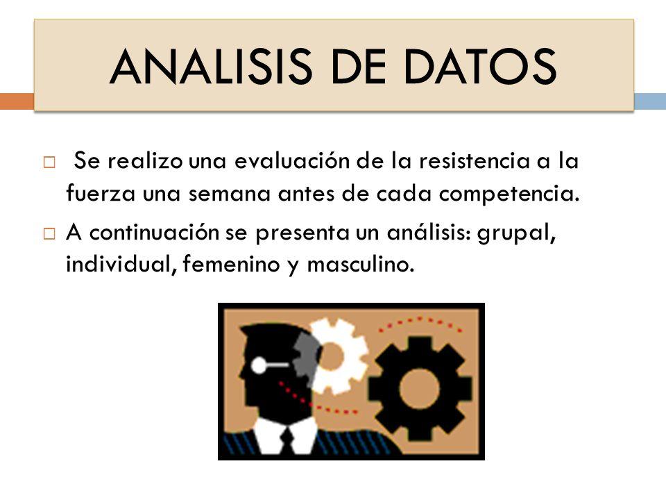 ANALISIS DE DATOS Se realizo una evaluación de la resistencia a la fuerza una semana antes de cada competencia.