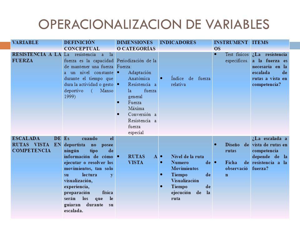 OPERACIONALIZACION DE VARIABLES VARIABLEDEFINICIÓN CONCEPTUAL DIMENSIONES O CATEGORÍAS INDICADORESINSTRUMENT OS ITEMS RESISTENCIA A LA FUERZA La resistencia a la fuerza es la capacidad de mantener una fuerza a un nivel constante durante el tiempo que dura la actividad o gesto deportivo ( Manso 1999) Periodización de la Fuerza: Adaptación Anatómica Resistencia a la fuerza general Fuerza Máxima Conversión a Resistencia a fuerza especial Índice de fuerza relativa Test físicos específicos.