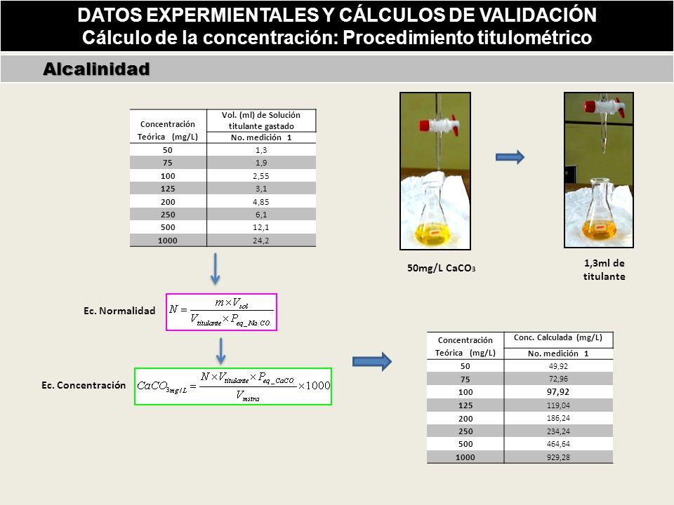 Alcalinidad Alcalinidad Concentración Teórica (mg/L) Vol.