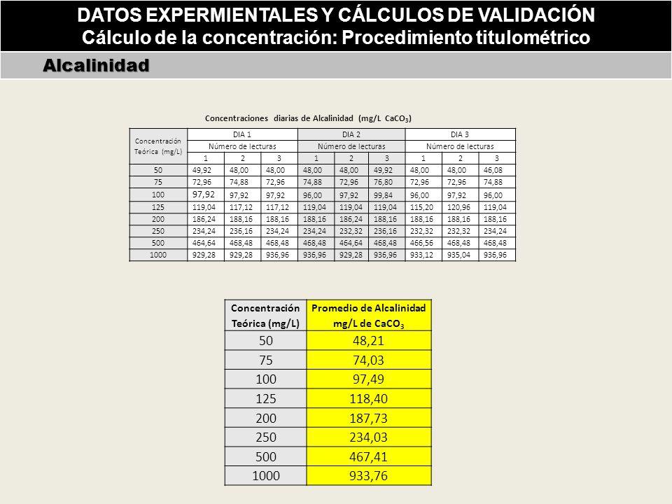 Alcalinidad Alcalinidad Concentración Teórica (mg/L) DIA 1DIA 2DIA 3 Número de lecturas 123123123 50 49,9248,00 49,9248,00 46,08 75 72,9674,8872,9674,8872,9676,8072,96 74,88 100 97,92 96,0097,9299,8496,0097,9296,00 125 119,04117,12 119,04 115,20120,96119,04 200 186,24188,16 186,24188,16 250 234,24236,16234,24 232,32236,16232,32 234,24 500 464,64468,48 464,64468,48466,56468,48 1000 929,28 936,96 929,28936,96933,12935,04936,96 Concentración Teórica (mg/L) Promedio de Alcalinidad mg/L de CaCO 3 5048,21 7574,03 10097,49 125118,40 200187,73 250234,03 500467,41 1000933,76 Concentraciones diarias de Alcalinidad (mg/L CaCO 3 ) DATOS EXPERMIENTALES Y CÁLCULOS DE VALIDACIÓN Cálculo de la concentración: Procedimiento titulométrico
