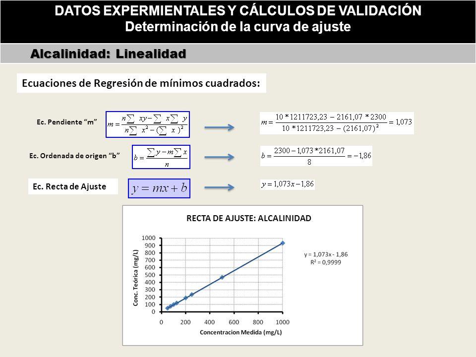 DATOS EXPERMIENTALES Y CÁLCULOS DE VALIDACIÓN Determinación de la curva de ajuste Alcalinidad: Linealidad Alcalinidad: Linealidad Ecuaciones de Regresión de mínimos cuadrados: RECTA DE AJUSTE: ALCALINIDAD Ec.