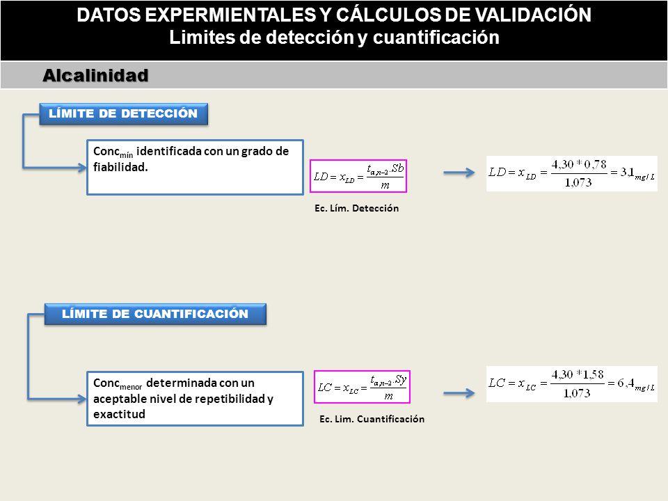 DATOS EXPERMIENTALES Y CÁLCULOS DE VALIDACIÓN Limites de detección y cuantificación Alcalinidad Alcalinidad Conc mín identificada con un grado de fiabilidad.