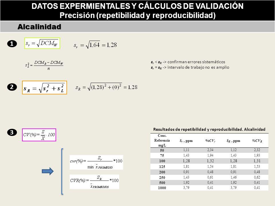 DATOS EXPERMIENTALES Y CÁLCULOS DE VALIDACIÓN Precisión (repetibilidad y reproducibilidad) Alcalinidad Alcalinidad s r confirman errores sistemáticos s r = s R -> intervalo de trabajo no es amplio Conc.