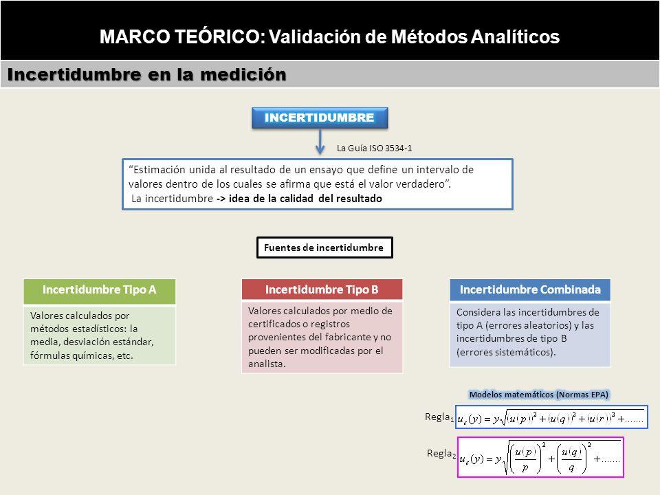 MARCO TEÓRICO: Validación de Métodos Analíticos Incertidumbre en la medición Estimación unida al resultado de un ensayo que define un intervalo de valores dentro de los cuales se afirma que está el valor verdadero.