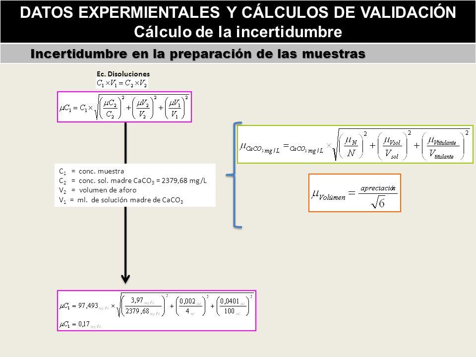DATOS EXPERMIENTALES Y CÁLCULOS DE VALIDACIÓN Cálculo de la incertidumbre Incertidumbre en la preparación de las muestras Incertidumbre en la preparación de las muestras C 1 = conc.