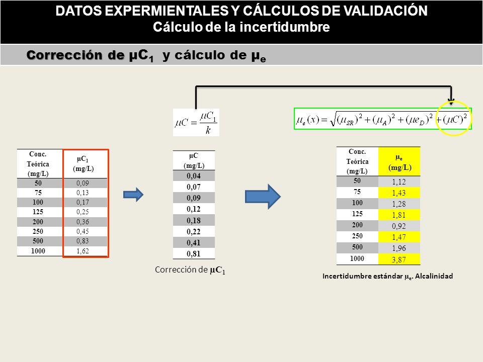 DATOS EXPERMIENTALES Y CÁLCULOS DE VALIDACIÓN Cálculo de la incertidumbre Corrección de Corrección de µC 1 y cálculo de µ e Conc.
