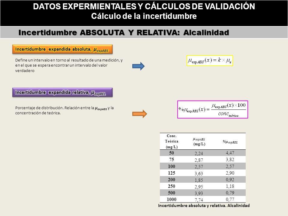 DATOS EXPERMIENTALES Y CÁLCULOS DE VALIDACIÓN Cálculo de la incertidumbre Incertidumbre ABSOLUTA Y RELATIVA: Alcalinidad Incertidumbre ABSOLUTA Y RELATIVA: Alcalinidad Conc.