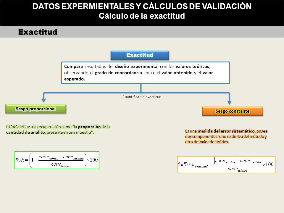 DATOS EXPERMIENTALES Y CÁLCULOS DE VALIDACIÓN Cálculo de la exactitud Exactitud Exactitud Compara resultados del diseño experimental con los valores teóricos, observando el grado de concordancia entre el valor obtenido y el valor esperado.