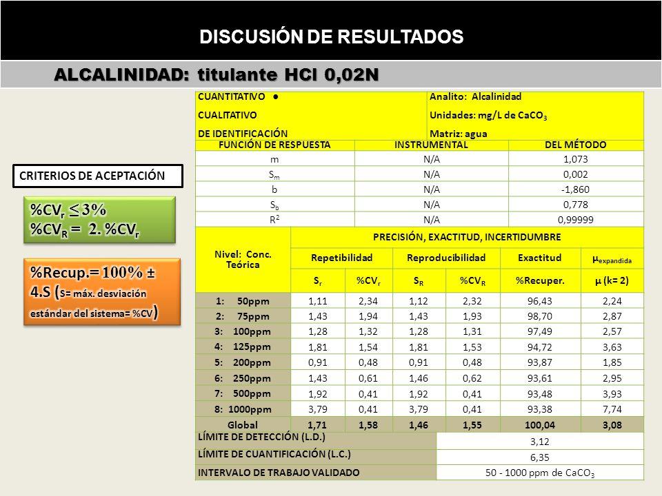 DISCUSIÓN DE RESULTADOS ALCALINIDAD: titulante HCl 0,02N ALCALINIDAD: titulante HCl 0,02N Incertidumbre de la masa (m) conforme ecuación (26): CUANTITATIVO CUALITATIVO DE IDENTIFICACIÓN Analito: Alcalinidad Unidades: mg/L de CaCO 3 Matriz: agua FUNCIÓN DE RESPUESTAINSTRUMENTALDEL MÉTODO m N/A 1,073 SmSm N/A 0,002 b N/A -1,860 SbSb N/A 0,778 R2R2 N/A 0,99999 Nivel: Conc.