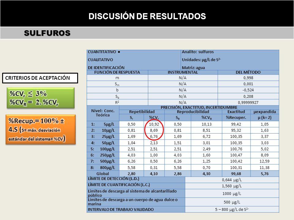 DISCUSIÓN DE RESULTADOS SULFUROS SULFUROS Incertidumbre de la masa (m) conforme ecuación (26): CUANTITATIVO CUALITATIVO DE IDENTIFICACIÓN Analito: sulfuros Unidades: µg/L de S 2- Matriz: agua FUNCIÓN DE RESPUESTAINSTRUMENTALDEL MÉTODO m N/A 0,998 SmSm N/A 0,001 b N/A -0,524 SbSb N/A 0,208 R2R2 N/A 0,99999927 Nivel: Conc.
