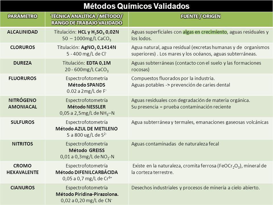 Métodos Químicos Validados ALCALINIDADTitulación: HCL y H 2 SO 4 0,02N 50 – 1000mg/L CaCO 3 CLORUROSTitulación: AgNO 3 0,1414N 5 - 400 mg/L de Cl - Agua natural, agua residual (excretas humanas y de organismos superiores).