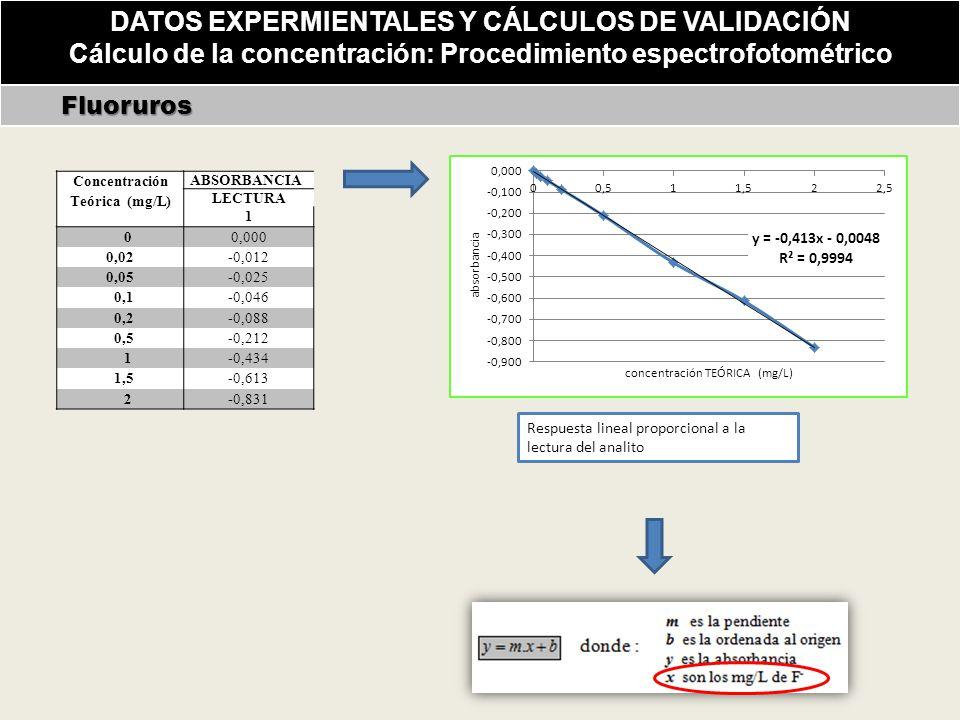 DATOS EXPERMIENTALES Y CÁLCULOS DE VALIDACIÓN Cálculo de la concentración: Procedimiento espectrofotométrico Fluoruros Fluoruros Respuesta lineal proporcional a la lectura del analito Concentración Teórica (mg/L) ABSORBANCIA LECTURA 1 0 0,000 0,02 -0,012 0,05 -0,025 0,1 -0,046 0,2 -0,088 0,5 -0,212 1 -0,434 1,5 -0,613 2-0,831
