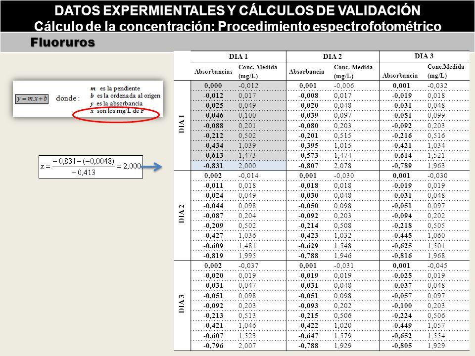 DATOS EXPERMIENTALES Y CÁLCULOS DE VALIDACIÓN Cálculo de la concentración: Procedimiento espectrofotométrico Fluoruros Fluoruros DIA 1DIA 2 DIA 3 Absorbancias Conc.
