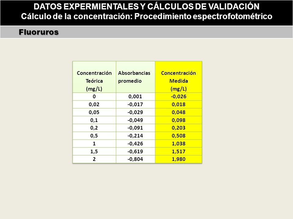 DATOS EXPERMIENTALES Y CÁLCULOS DE VALIDACIÓN Cálculo de la concentración: Procedimiento espectrofotométrico Fluoruros Fluoruros