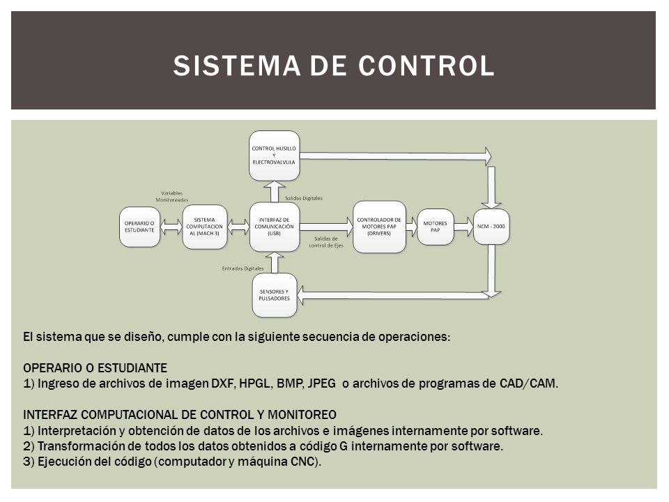 El sistema que se diseño, cumple con la siguiente secuencia de operaciones: OPERARIO O ESTUDIANTE 1) Ingreso de archivos de imagen DXF, HPGL, BMP, JPE