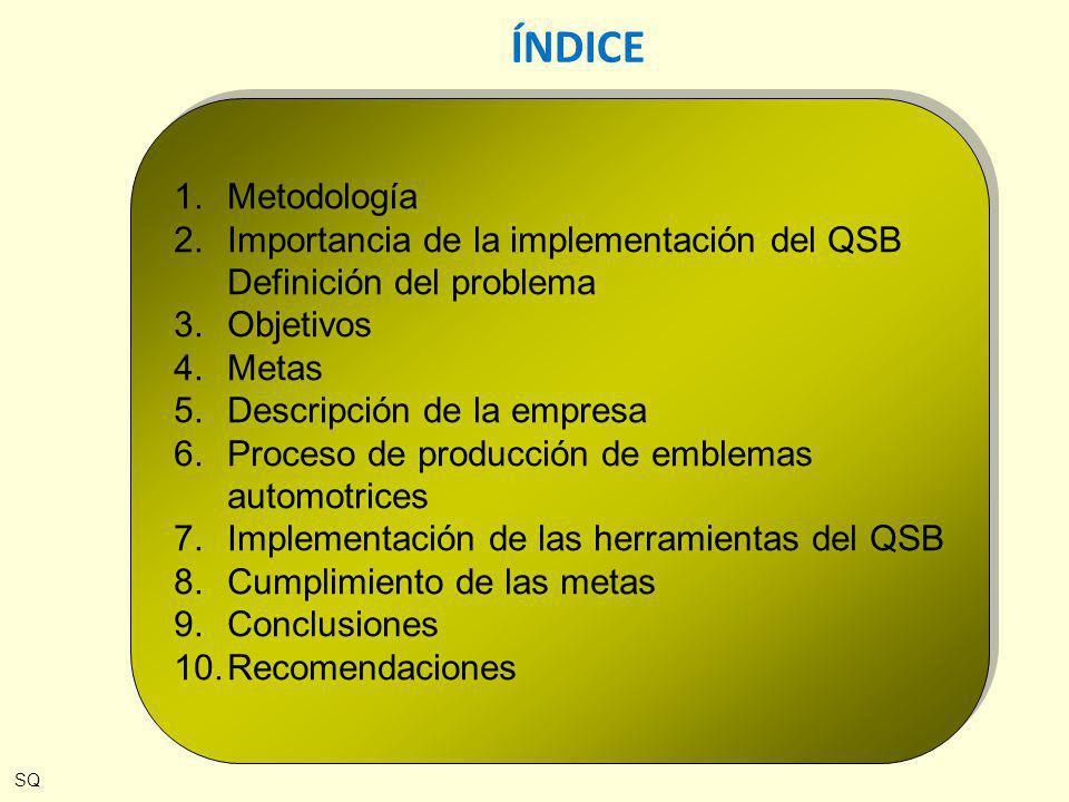 1.Metodología 2.Importancia de la implementación del QSB Definición del problema 3.Objetivos 4.Metas 5.Descripción de la empresa 6.Proceso de producci