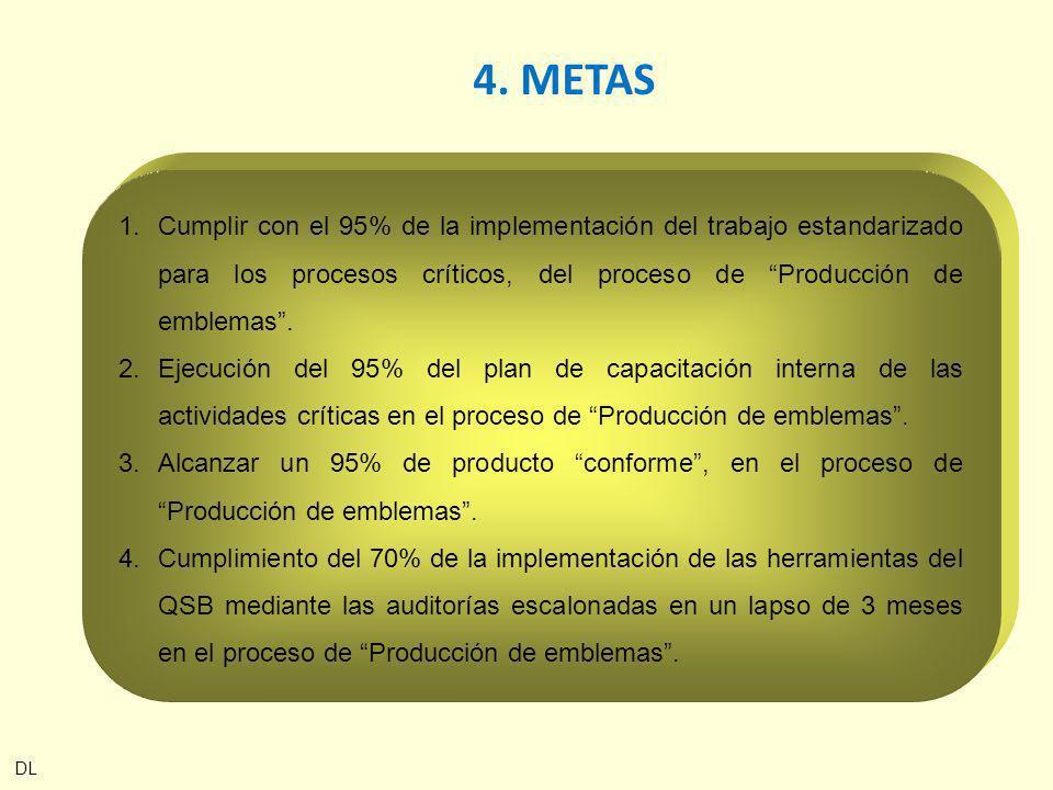 4. METAS 1.Cumplir con el 95% de la implementación del trabajo estandarizado para los procesos críticos, del proceso de Producción de emblemas. 2.Ejec