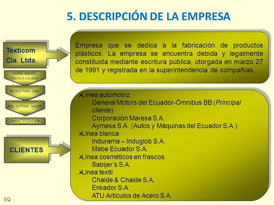 Texticom Cia. Ltda. Texticom Cia. Ltda. Empresa que se dedica a la fabricación de productos plásticos. La empresa se encuentra debida y legalmente con