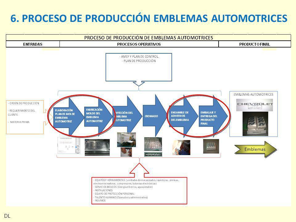 DL 6. PROCESO DE PRODUCCIÓN EMBLEMAS AUTOMOTRICES Emblemas