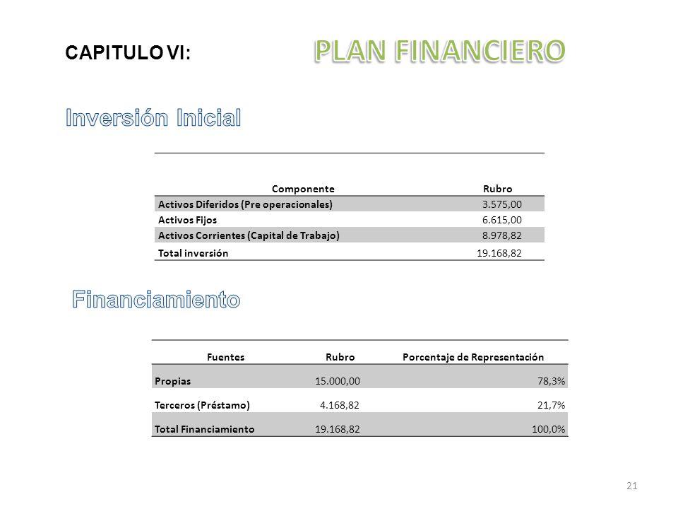 CAPITULO VI: FuentesRubroPorcentaje de Representación Propias 15.000,0078,3% Terceros (Préstamo) 4.168,8221,7% Total Financiamiento 19.168,82100,0% Co