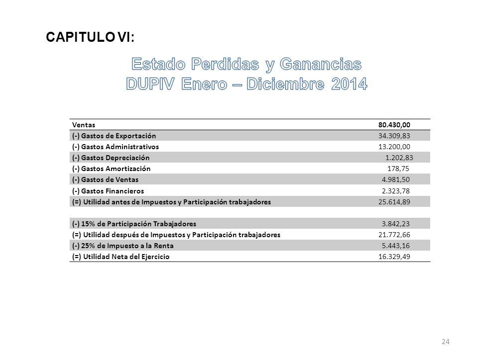 Ventas 80.430,00 (-) Gastos de Exportación 34.309,83 (-) Gastos Administrativos 13.200,00 (-) Gastos Depreciación 1.202,83 (-) Gastos Amortización 178