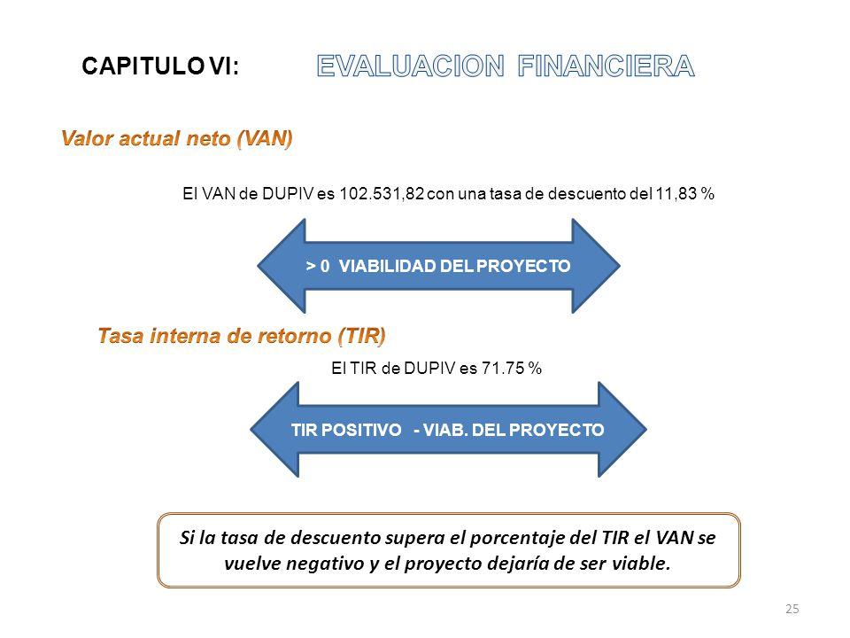 El VAN de DUPIV es 102.531,82 con una tasa de descuento del 11,83 % > 0 VIABILIDAD DEL PROYECTO El TIR de DUPIV es 71.75 % TIR POSITIVO - VIAB. DEL PR