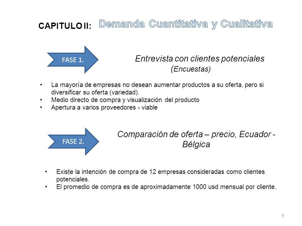 Entrevista con clientes potenciales ( Encuestas) FASE 1. FASE 2. Comparación de oferta – precio, Ecuador - Bélgica La mayoría de empresas no desean au