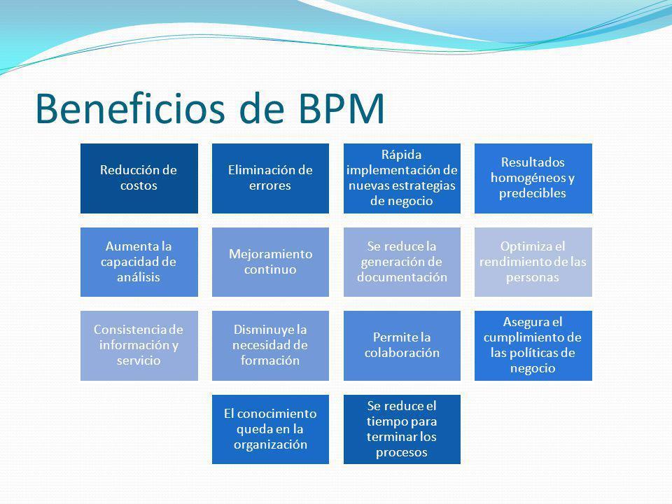 Beneficios de BPM Reducción de costos Eliminación de errores Rápida implementación de nuevas estrategias de negocio Resultados homogéneos y predecible