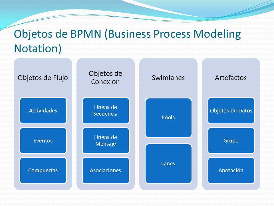Objetos de BPMN (Business Process Modeling Notation) Objetos de Flujo ActividadesEventosCompuertas Objetos de Conexión Líneas de Secuencia Líneas de M