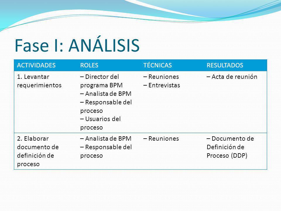 Fase I: ANÁLISIS ACTIVIDADESROLESTÉCNICASRESULTADOS 1. Levantar requerimientos – Director del programa BPM – Analista de BPM – Responsable del proceso