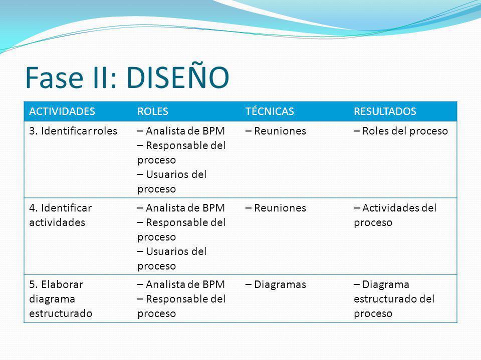 Fase II: DISEÑO ACTIVIDADESROLESTÉCNICASRESULTADOS 3. Identificar roles– Analista de BPM – Responsable del proceso – Usuarios del proceso – Reuniones–