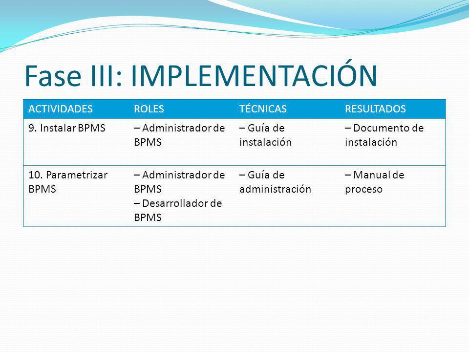 Fase III: IMPLEMENTACIÓN ACTIVIDADESROLESTÉCNICASRESULTADOS 9. Instalar BPMS– Administrador de BPMS – Guía de instalación – Documento de instalación 1