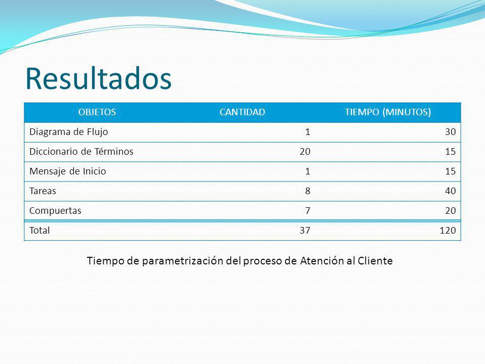 Resultados OBJETOSCANTIDADTIEMPO (MINUTOS) Diagrama de Flujo130 Diccionario de Términos2015 Mensaje de Inicio115 Tareas840 Compuertas720 Total37120 Ti