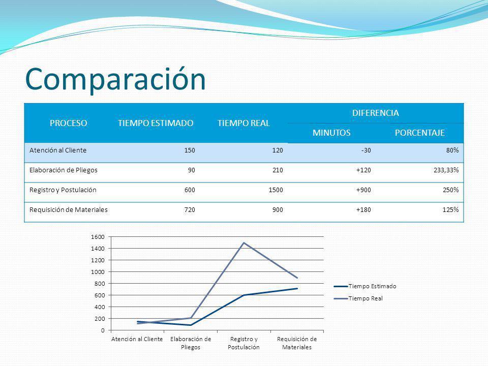 Comparación PROCESOTIEMPO ESTIMADOTIEMPO REAL DIFERENCIA MINUTOSPORCENTAJE Atención al Cliente150120-3080% Elaboración de Pliegos90210+120233,33% Regi