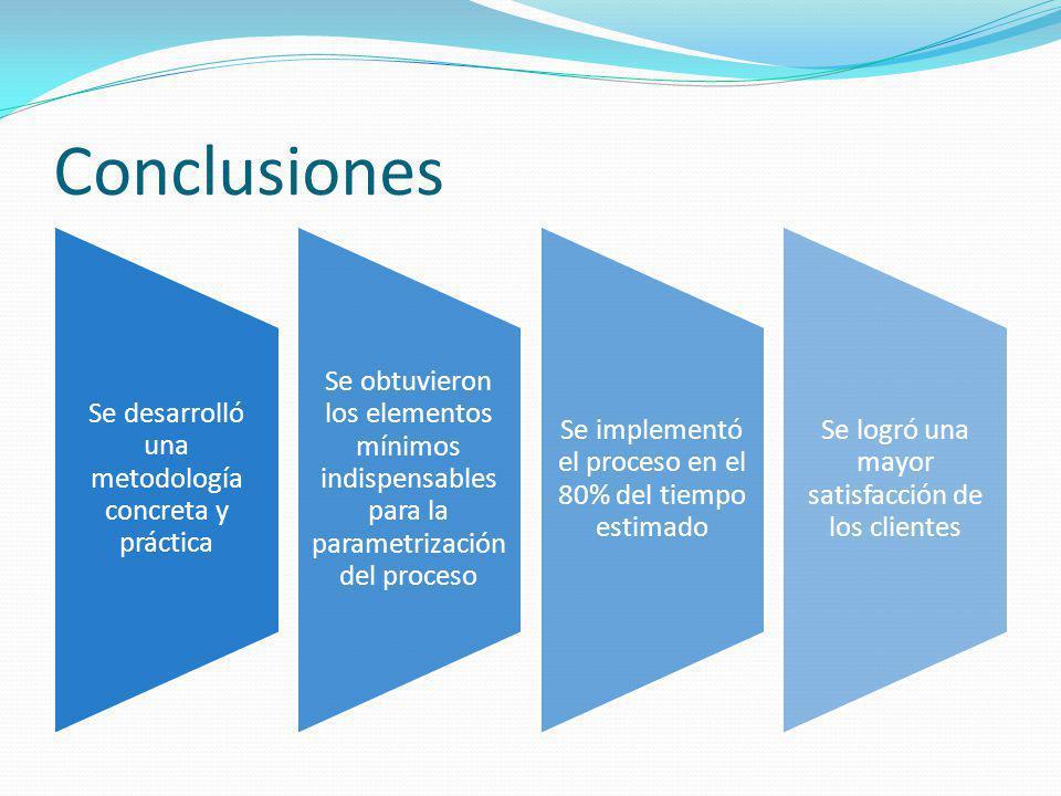 Conclusiones Se desarrolló una metodología concreta y práctica Se obtuvieron los elementos mínimos indispensables para la parametrización del proceso