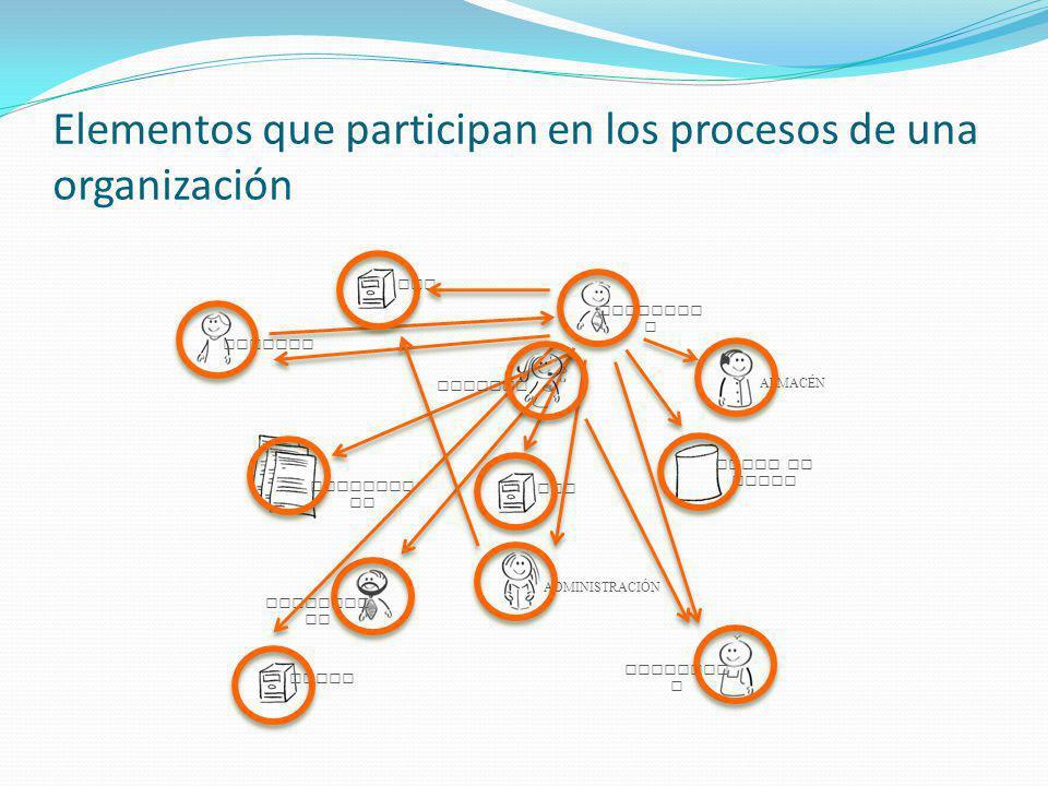 Elementos que participan en los procesos de una organización CRMERPEMAIL PROVEEDO R CLIENTE SUPERVIS OR COMERCIA L ALMACÉN ADMINISTRACI Ó N PEDIDOS BASES DE DATOS DOCUMENT OS SISTEMA S TERCEROS EMPLEADOS DATOS BPMS BPMS PROCESOS