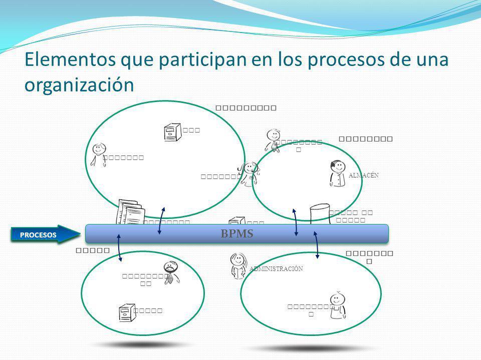 Metodología Propuesta FASE I ANÁLISIS LEVANTAR REQUERIMIENTOS ELABORAR DOCUMENTO DE DEFINICIÓN DE PROCESO FASE II DISEÑO IDENTIFICAR ROLES IDENTIFICAR ACTIVIDADES ELABORAR DIAGRAMA ESTRUCTURADO ELABORAR DIAGRAMA DE FLUJO DEL PROCESO ESPECIFICAR O DISEÑAR PANTALLAS/FORMULARIOS ELABORAR DICCIONARIO DE TÉRMINOS FASE III IMPLEMENTACIÓN INSTALAR BPMS PARAMETRIZAR BPMS