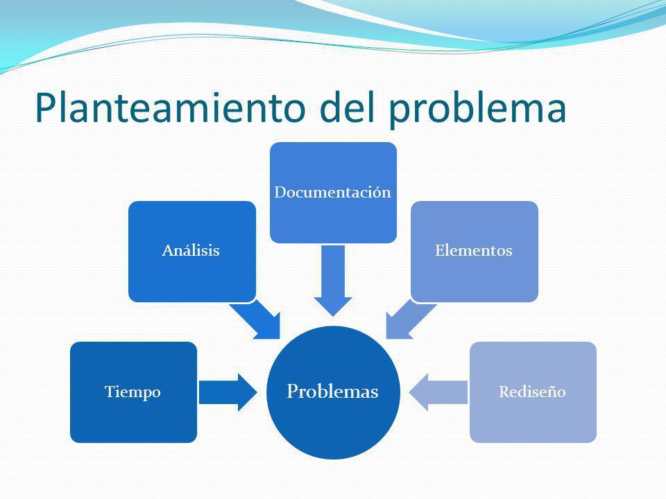 Planteamiento del problema Problemas TiempoAnálisisDocumentaciónElementosRediseño
