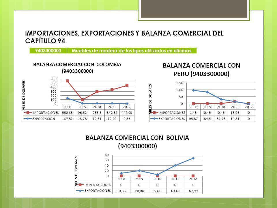IMPORTACIONES, EXPORTACIONES Y BALANZA COMERCIAL DEL CAPÍTULO 94 9403300000Muebles de madera de los tipos utilizados en oficinas