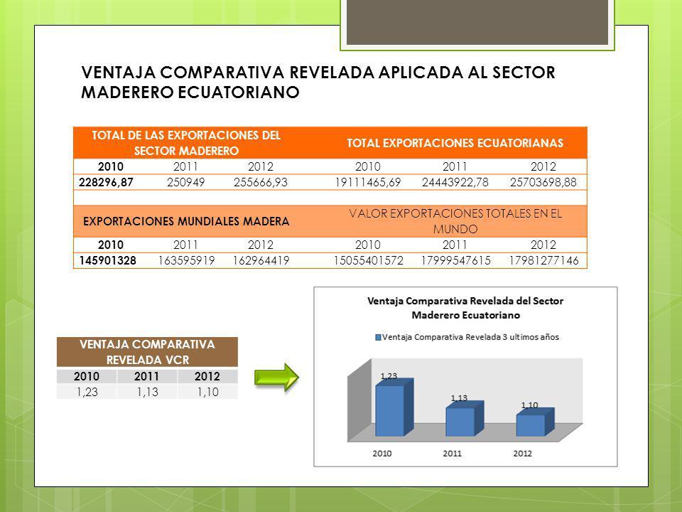 VENTAJA COMPARATIVA REVELADA APLICADA AL SECTOR MADERERO ECUATORIANO TOTAL DE LAS EXPORTACIONES DEL SECTOR MADERERO TOTAL EXPORTACIONES ECUATORIANAS 2