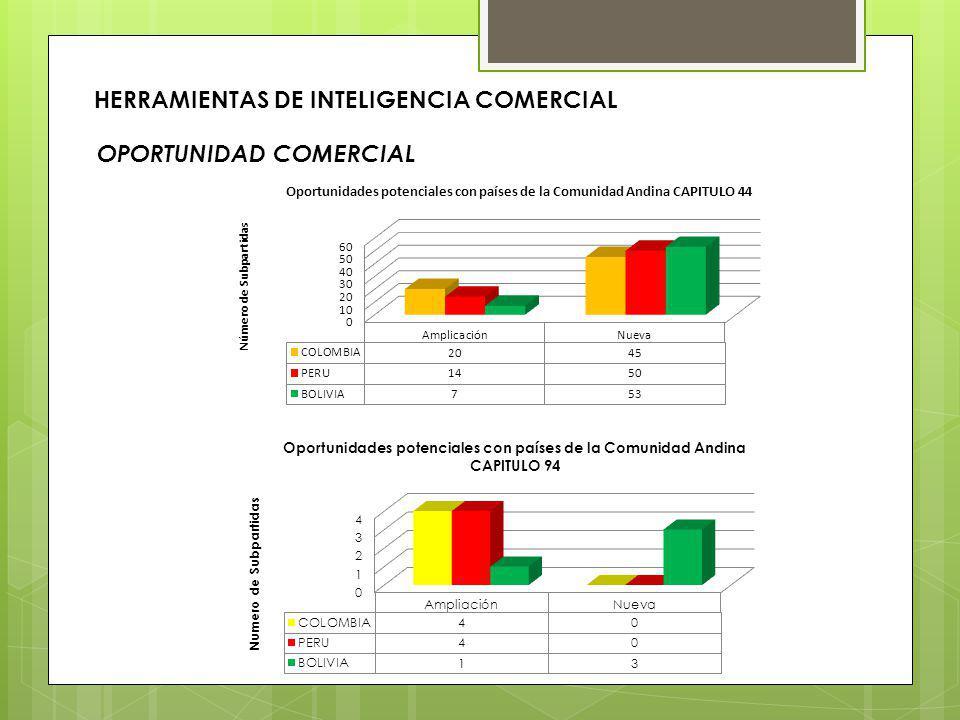 OPORTUNIDAD COMERCIAL HERRAMIENTAS DE INTELIGENCIA COMERCIAL
