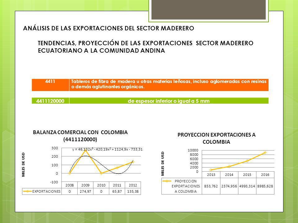ANÁLISIS DE LAS EXPORTACIONES DEL SECTOR MADERERO TENDENCIAS, PROYECCIÓN DE LAS EXPORTACIONES SECTOR MADERERO ECUATORIANO A LA COMUNIDAD ANDINA 4411Ta