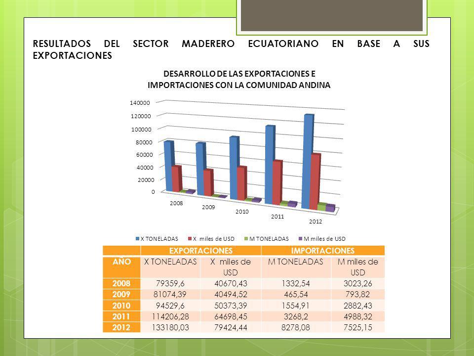RESULTADOS DEL SECTOR MADERERO ECUATORIANO EN BASE A SUS EXPORTACIONES EXPORTACIONESIMPORTACIONES AÑO X TONELADAS X miles de USD M TONELADAS M miles d