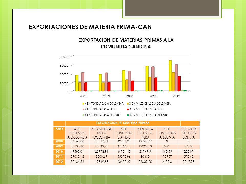 EXPORTACION DE MATERIAS PRIMAS AÑO X EN TONELADAS A COLOMBIA X EN MILES DE USD A COLOMBIA X EN TONELADA S A PERU X EN MILES DE USD A PERU X EN TONELAD