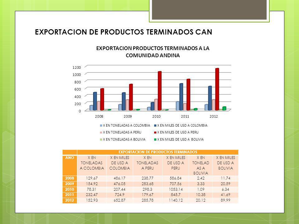 EXPORTACION DE PRODUCTOS TERMINADOS AÑO X EN TONELADAS A COLOMBIA X EN MILES DE USD A COLOMBIA X EN TONELADAS A PERU X EN MILES DE USD A PERU X EN TON
