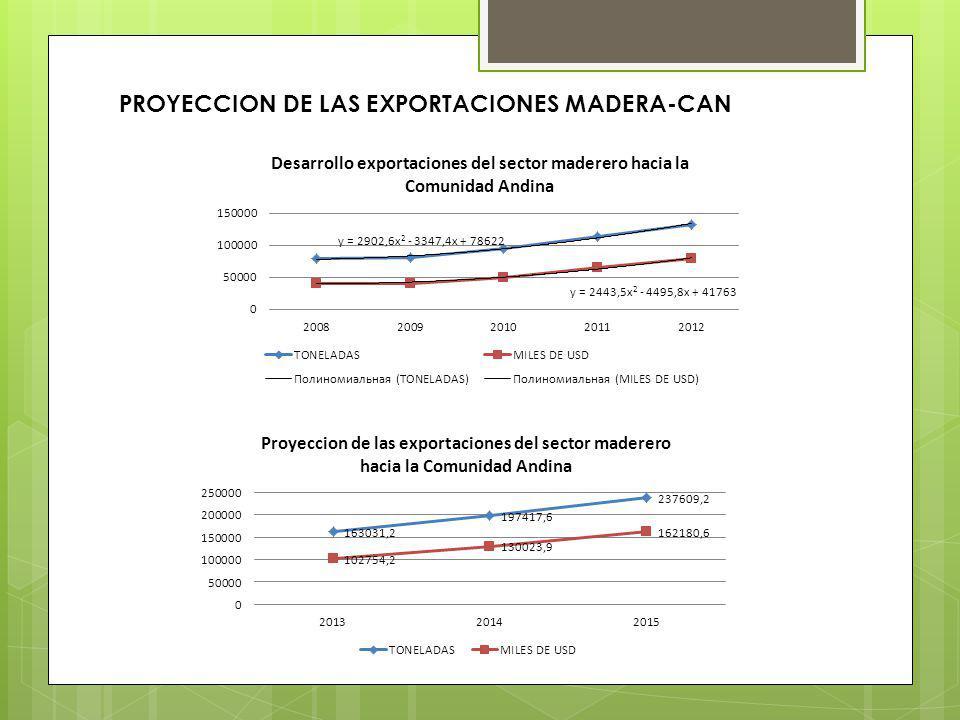 PROYECCION DE LAS EXPORTACIONES MADERA-CAN